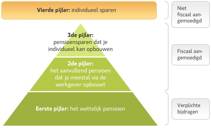 3e pijler - pensioensparen & lange termijnsparen NN Life Patrimonial Future