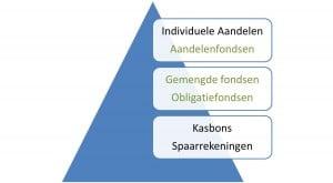 situering van fondsen t.o.v. spaarrekeningen en aandelen