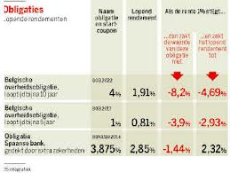 enige voorbeelden uit De Standaard van effect van rentestijging op obligaties