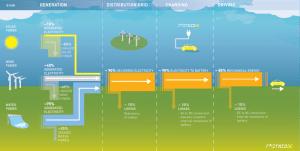 Rijden op elektriciteit: een wereld van verschil qua rendement