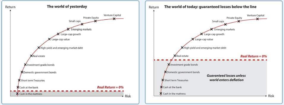 Waar kan je rendement halen? De antwoorden van het verleden tellen niet langer.  bron: marktwijsheid.nm