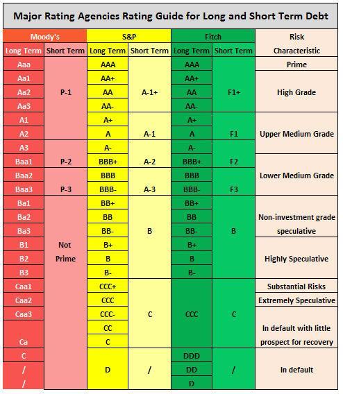 verschillende waarderingscodes - de kredietwaardigheid van onze tak 23-leveranciers