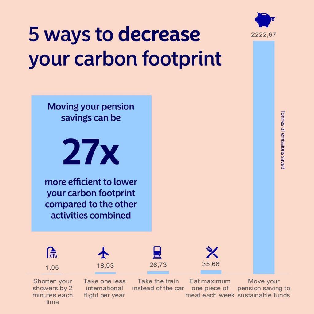 Verlaag je ecologische voetafdruk door duurzaam te beleggen - Ga bewuster om met uw geld. Beleg duurzaam.