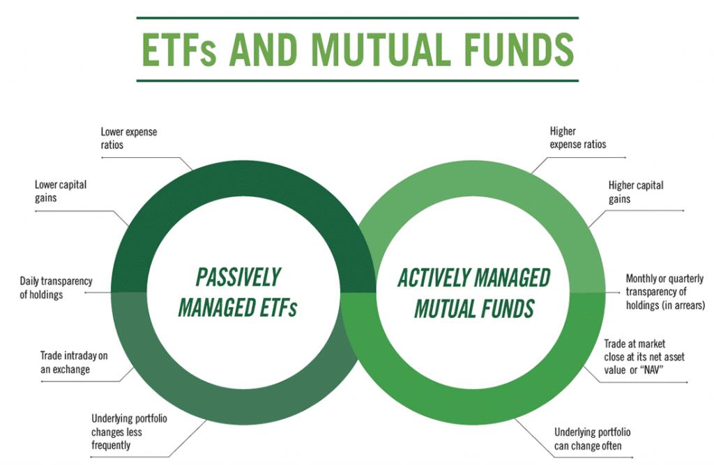 Manulife visual ETF's versus Mutual Funds -duurzame ETF's: weinig spreiding en lage rendabiliteit
