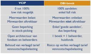 verzekeringsalternatief voor de DBI-bevek