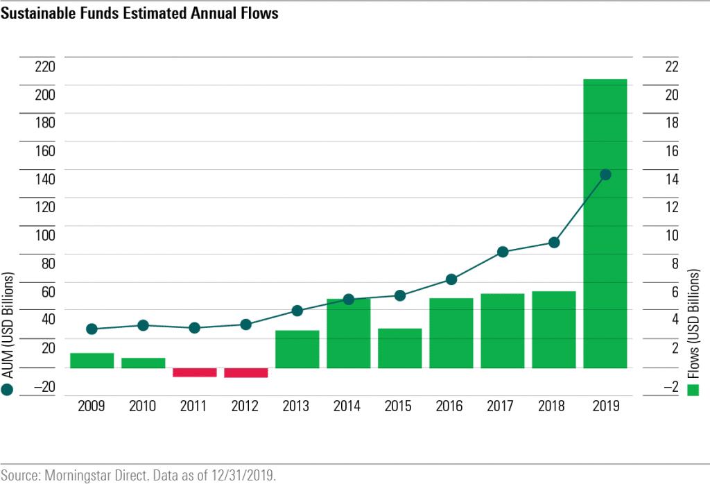 Spectaculaire groeiscijfers in VS. Ga bewuster om met uw geld. Beleg duurzaam.