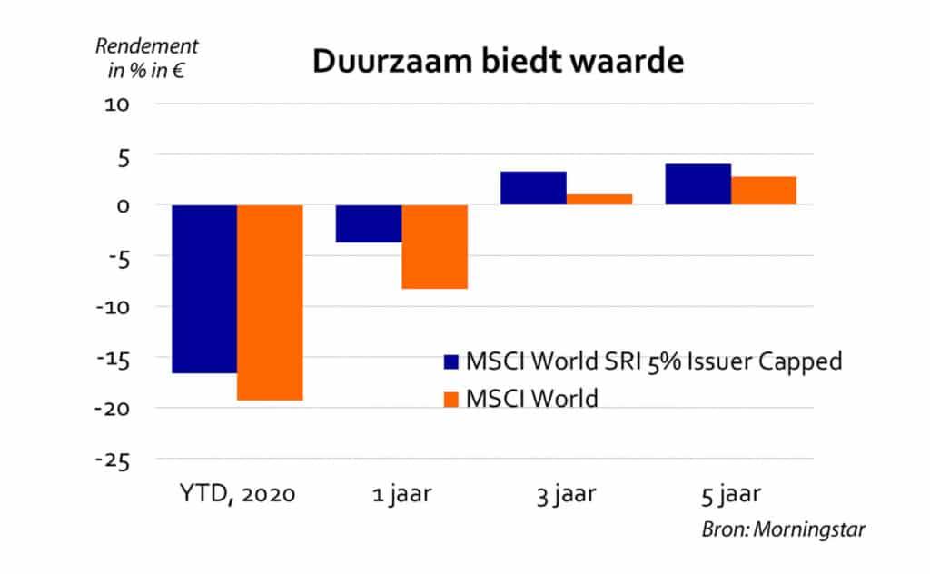 duurzaam beleggen is een trend