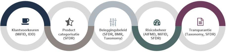 SFDR-beleid bij Ethisch Beleggen