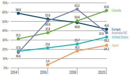 Duurzaam beleggen: lost Europa de rol?