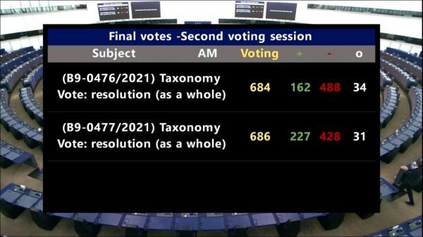 Europees Parlement weert gas en kernenergie uit haar taxonomie